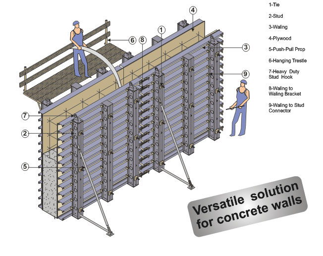 Shuttering Details For Wall : Formwork